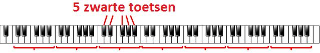 zwarte toetsen piano