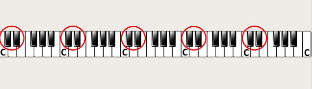 De noot C op de piano