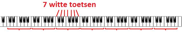 witte toetsen piano