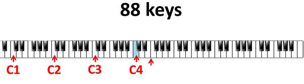 vierde C 88 toetsen klavier