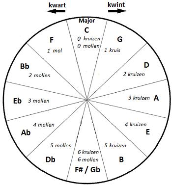 kwintencirkel majeur
