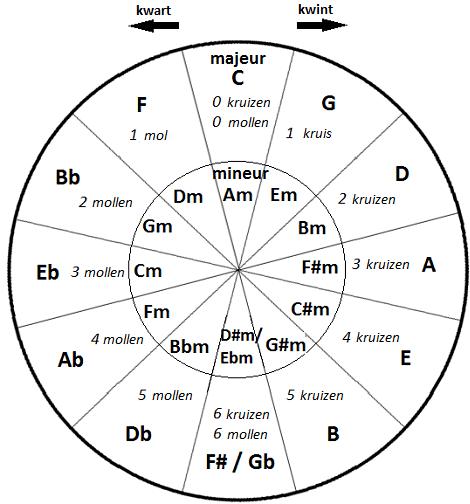 kwintencirkel mineur en majeur