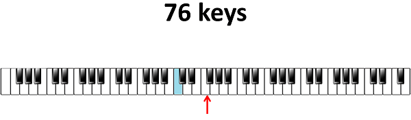 centrale C 76 toetsen klavier