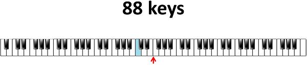 centrale C 88 toetsen klavier
