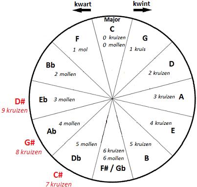 Kwintencirkel Dis majeur 9 kruizen