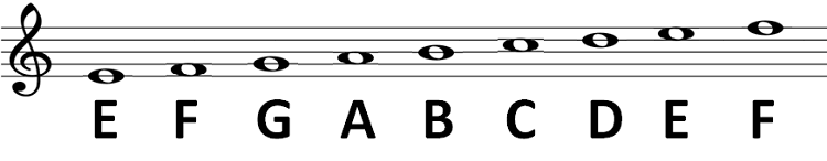 Noten op notenbalk met G-sleutel